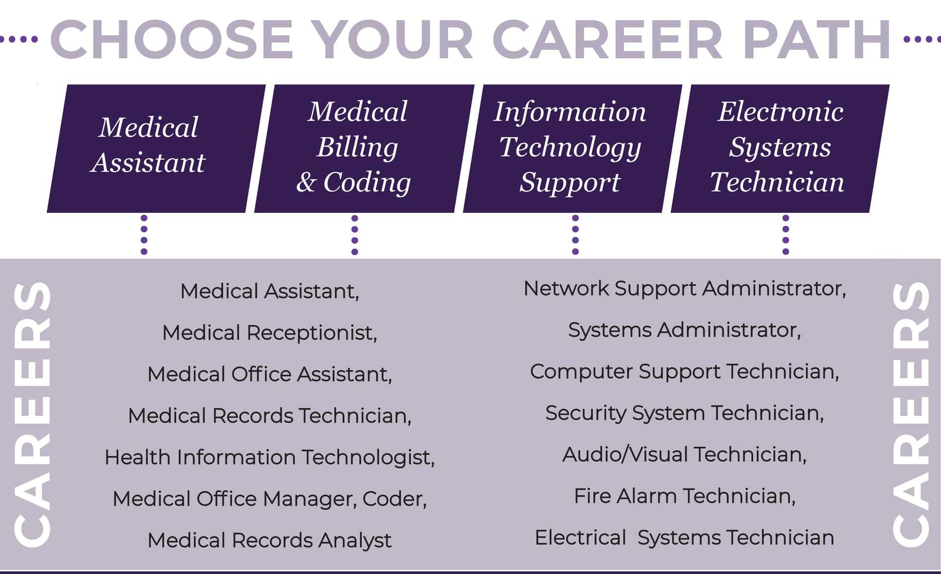 Peloton College Choose Your Career Path